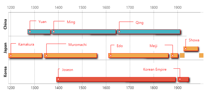 Empires of China, Korea, Japan