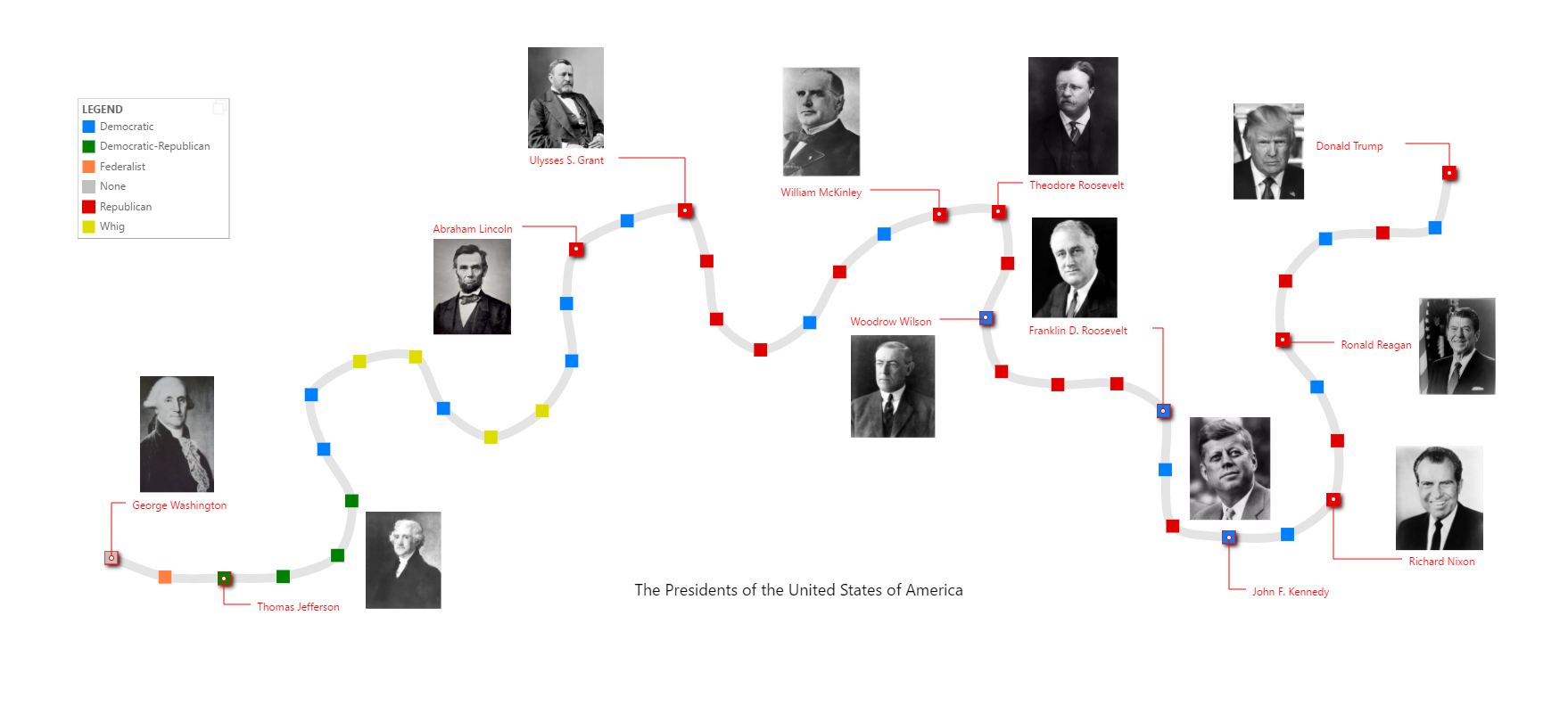 US presidents