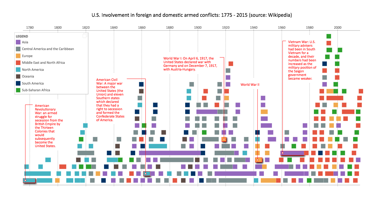 US armed conflicts